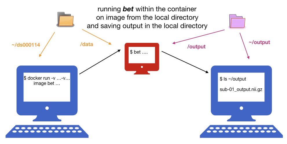Containers: Exercises